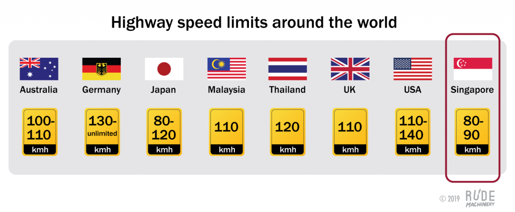 highway speed limits by country