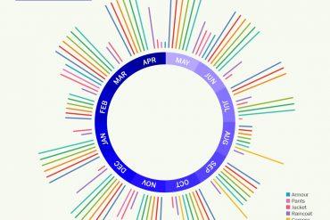 radialchartmotorcycle